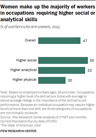 Women make up the majority of workers in occupations requiring higher social or analytical skills