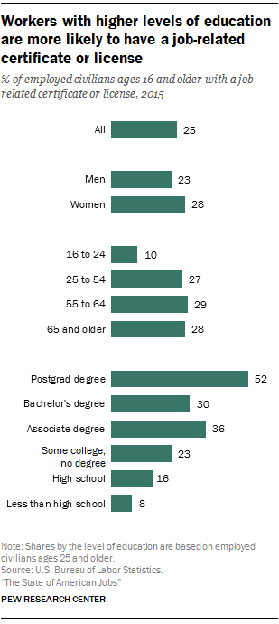 Workers with higher levels of education are more likely to have a job-related certificate or license