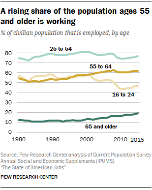 A rising share of the population ages 55 and older is working