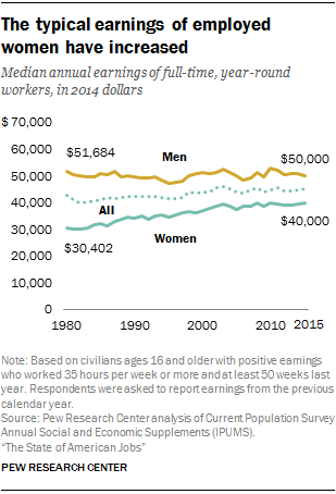 The typical earnings of employed women have increased