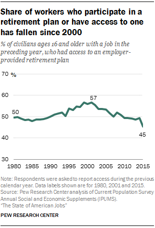 Share of workers who participate in a retirement plan or have access to one has fallen since 2000