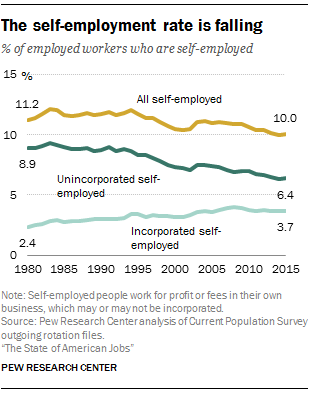 The self-employment rate is falling