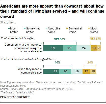 Americans are more upbeat than downcast about how their standard of living has evolved – and will continue onward