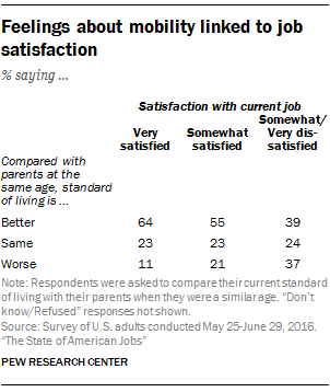 Feelings about mobility linked to job satisfaction