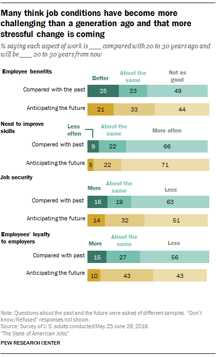 Many think job conditions have become more challenging than a generation ago and that more stressful change is coming