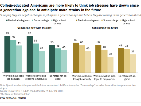 College-educated Americans are more likely to think job stresses have grown since a generation ago and to anticipate more strains in the future