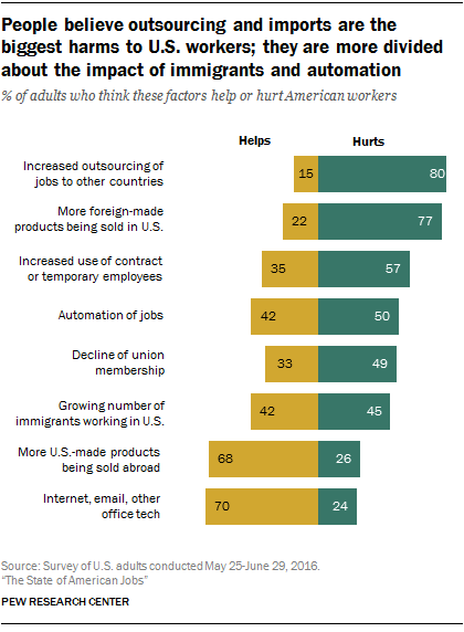 People believe outsourcing and imports are the biggest harms to U.S. workers; they are more divided about the impact of immigrants and automation