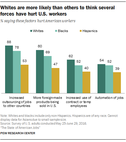 Whites are more likely than others to think several forces have hurt U.S. workers