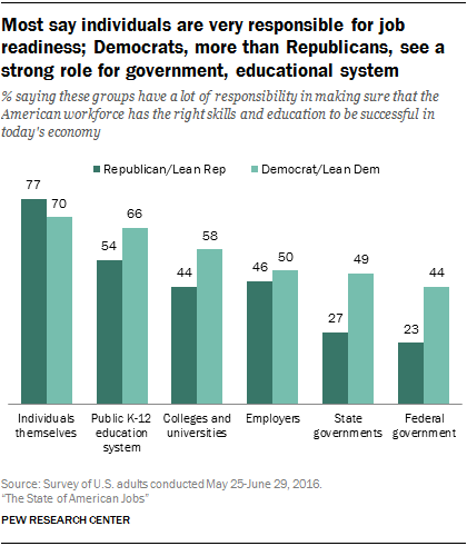 Most say individuals are very responsible for job readiness; Democrats, more than Republicans, see a strong role for government, educational system