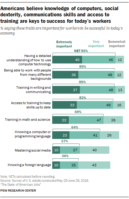 Americans believe knowledge of computers, social dexterity, communications skills and access to training are keys to success for today's workers