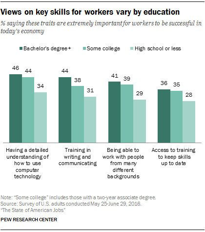 Views on key skills for workers vary by education
