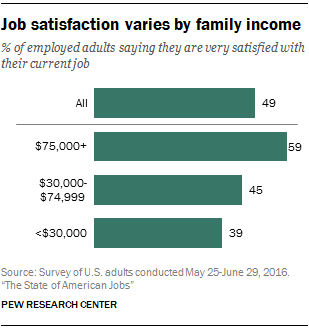 Job satisfaction varies by family income