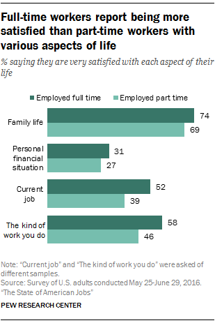 Full-time workers report being more satisfied than part-time workers with various aspects of life