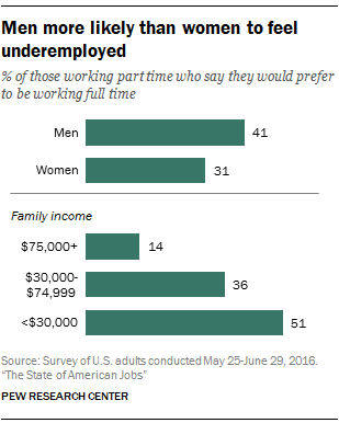 Men more likely than women to feel underemployed