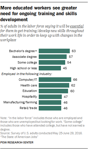 More educated workers see greater need for ongoing training and skills development