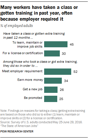 Many workers have taken a class or gotten training in past year, often because employer required it