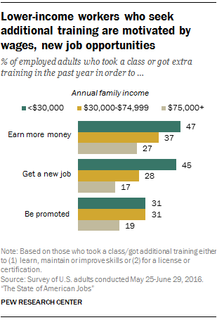 Lower-income workers who seek additional training are motivated by wages, new job opportunities