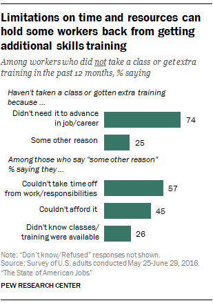Limitations on time and resources can hold some workers back from getting additional skills training
