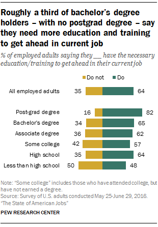 Roughly a third of bachelor's degree holders – with no postgrad degree – say they need more education and training to get ahead in current job
