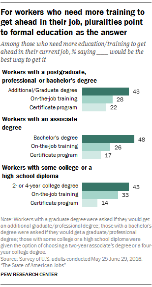 For workers who need more training to get ahead in their job, pluralities point to formal education as the answer