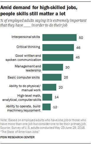 Amid demand for high-skilled jobs, people skills still matter a lot
