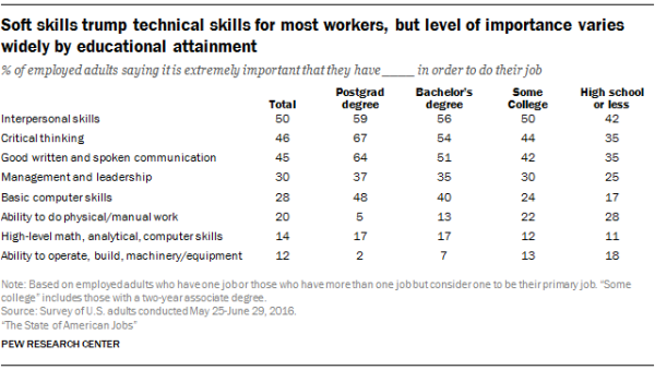 Soft skills trump technical skills for most workers, but level of importance varies widely by educational attainment