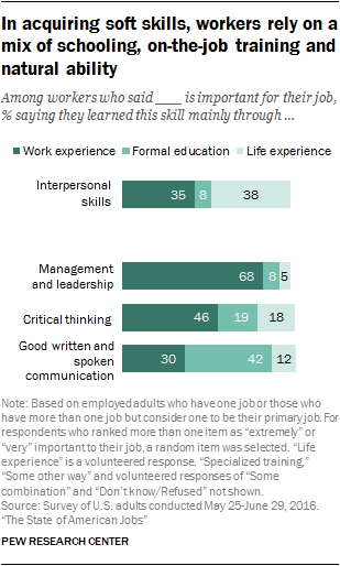 In acquiring soft skills, workers rely on a mix of schooling, on-the-job training and natural ability