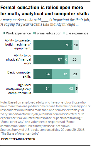 Formal education is relied upon more for math, analytical and computer skills