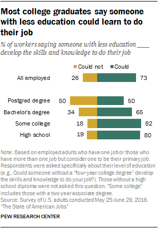 Most college graduates say someone with less education could learn to do their job
