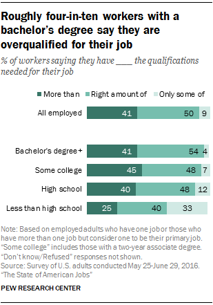 Roughly four-in-ten workers with a bachelor's degree say they are overqualified for their job