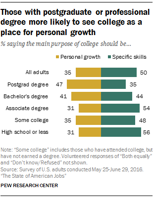 Those with postgraduate or professional degree more likely to see college as a place for personal growth
