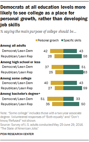 Democrats at all education levels more likely to see college as a place for personal growth, rather than developing job skills