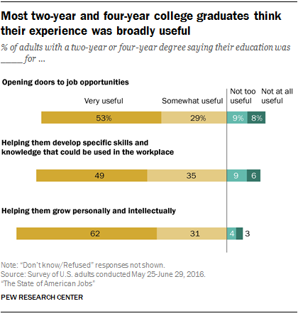 Most two-year and four-year college graduates think their experience was broadly useful