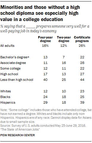 Minorities and those without a high school diploma see especially high value in a college education
