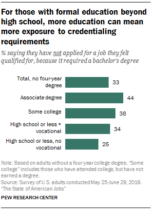 For those with formal education beyond high school, more education can mean more exposure to credentialing requirements
