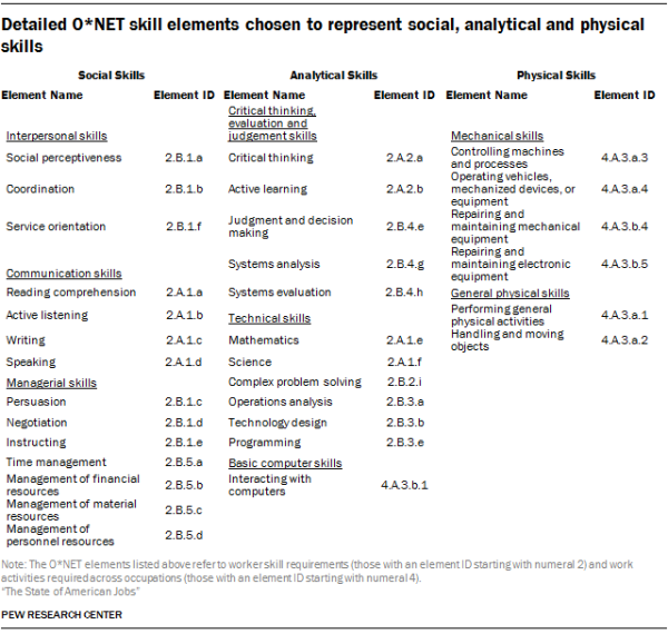Detailed O*NET skill elements chosen to represent social, analytical and physical skills