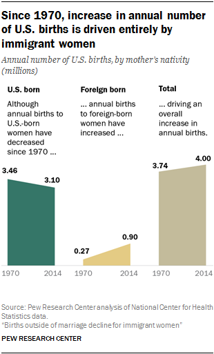 Since 1970, increase in annual number of U.S. births is driven entirely by immigrant women