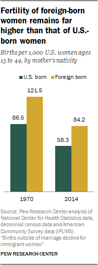 Fertility of foreign-born women remains far higher than that of U.S.-born women