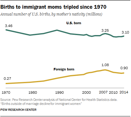 Births to immigrant moms tripled since 1970