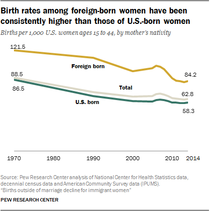 Birth rates among foreign-born women have been consistently higher than those of U.S.-born women