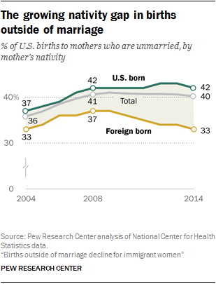 The growing nativity gap in births outside of marriage