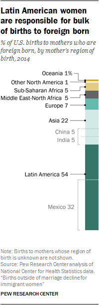 Latin American women are responsible for bulk of births to foreign born