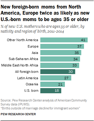 New foreign-born moms from North America, Europe twice as likely as new U.S.-born moms to be ages 35 or older