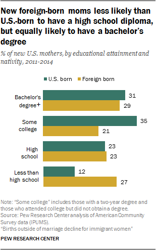 New foreign-born moms less likely than U.S.-born to have a high school diploma, but equally likely to have a bachelor's degree