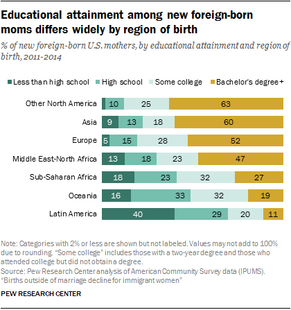 Educational attainment among new foreign-born moms differs widely by region of birth