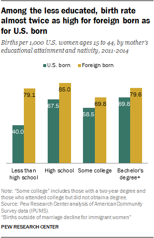 Among the less educated, birth rate almost twice as high for foreign born as for U.S. born