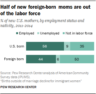 Half of new foreign-born moms are out of the labor force