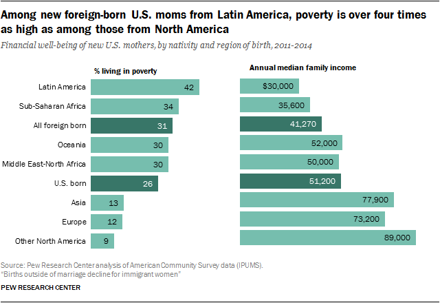 Among new foreign-born U.S. moms from Latin America, poverty is over four times as high as among those from North America