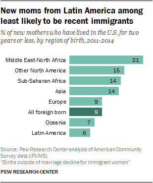 New moms from Latin America among least likely to be recent immigrants