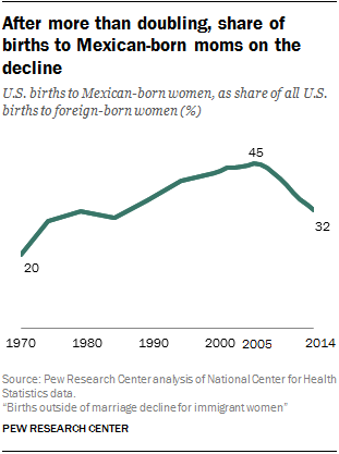 After more than doubling, share of births to Mexican-born moms on the decline